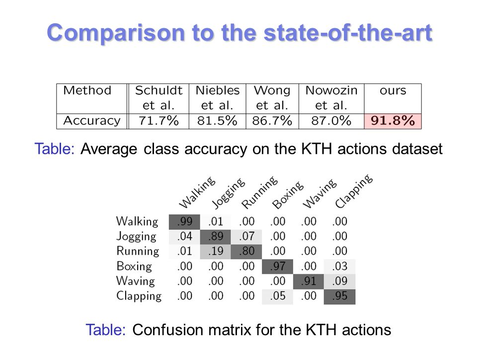 Comparison to the state-of-the-art Table: Average class accuracy on the KTH actions dataset Table: Confusion matrix for the KTH actions