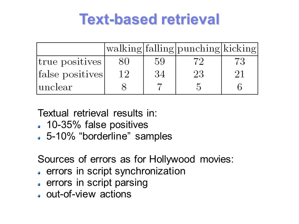 Text-based retrieval Textual retrieval results in: 10-35% false positives 5-10% borderline samples Sources of errors as for Hollywood movies: errors in script synchronization errors in script parsing out-of-view actions