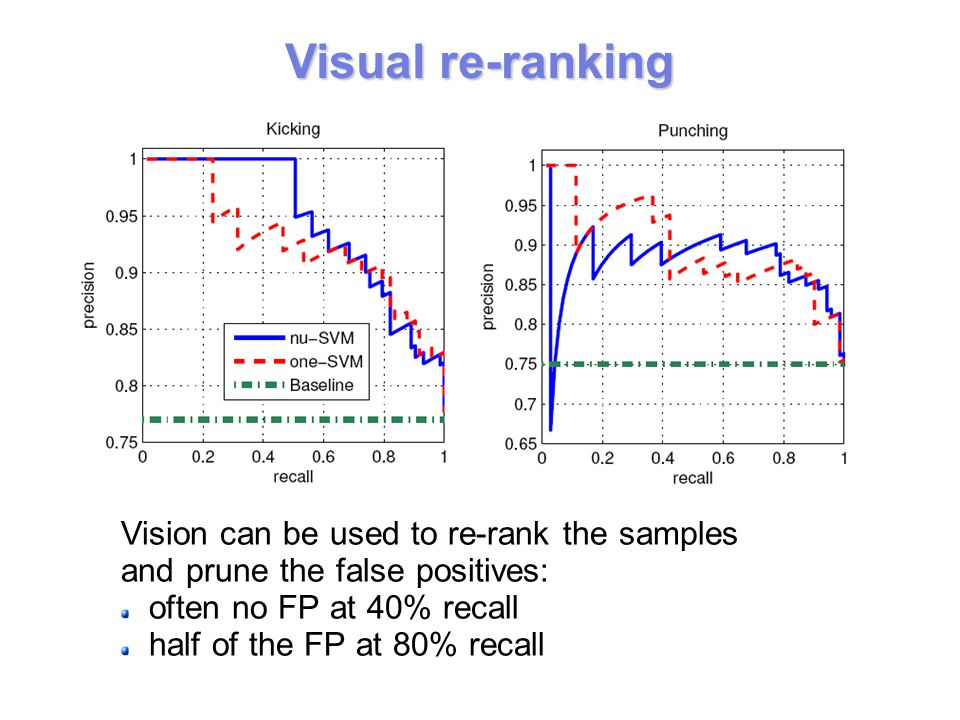 Visual re-ranking Vision can be used to re-rank the samples and prune the false positives: often no FP at 40% recall half of the FP at 80% recall