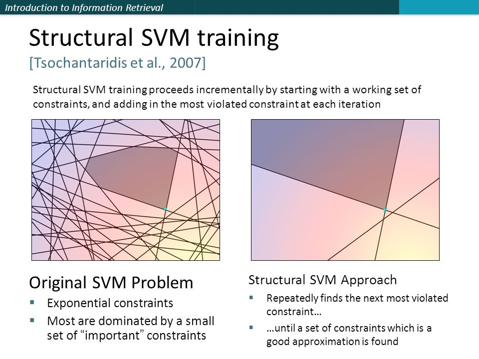 Introduction to Information Retrieval Structural SVM training [Tsochantaridis et al., 2007] Original SVM Problem  Exponential constraints  Most are dominated by a small set of important constraints Structural SVM Approach  Repeatedly finds the next most violated constraint…  …until a set of constraints which is a good approximation is found Structural SVM training proceeds incrementally by starting with a working set of constraints, and adding in the most violated constraint at each iteration