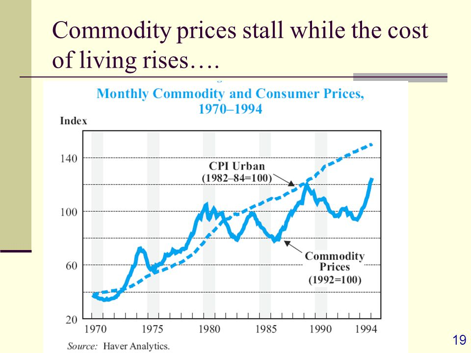 19 Commodity prices stall while the cost of living rises….