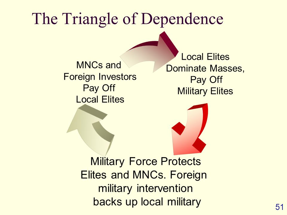 51 The Triangle of Dependence Local Elites Dominate Masses, Pay Off Military Elites Military Force Protects Elites and MNCs.