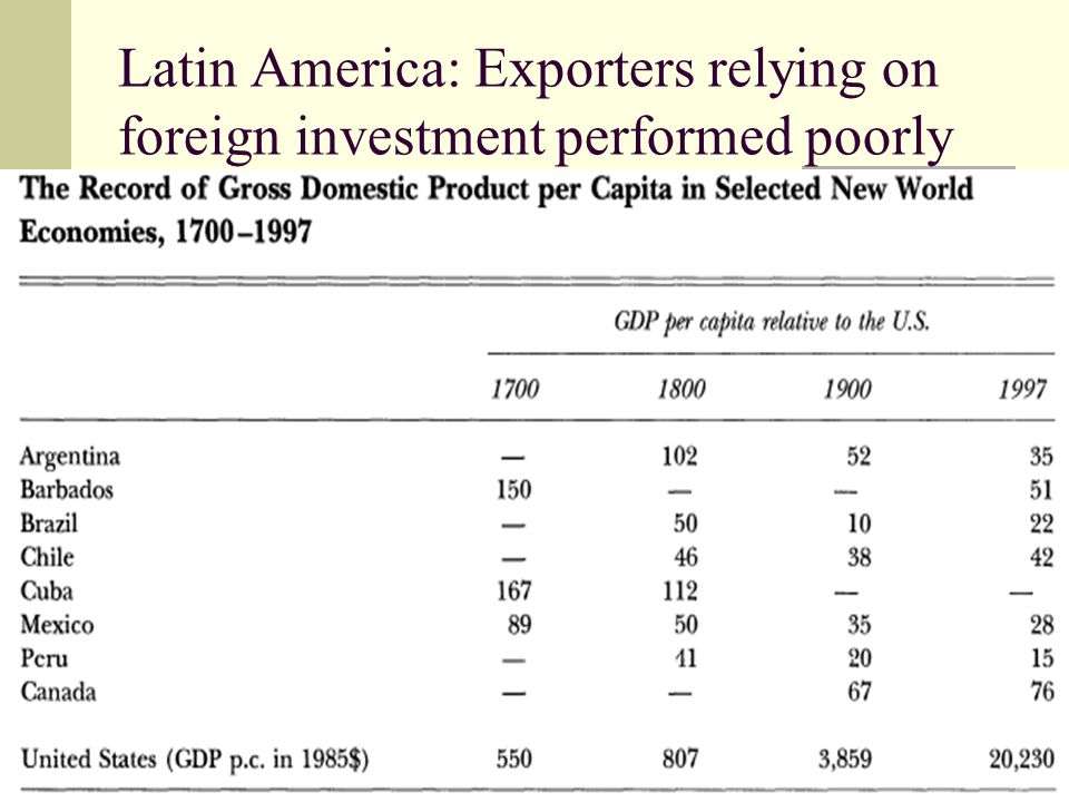 59 Latin America: Exporters relying on foreign investment performed poorly