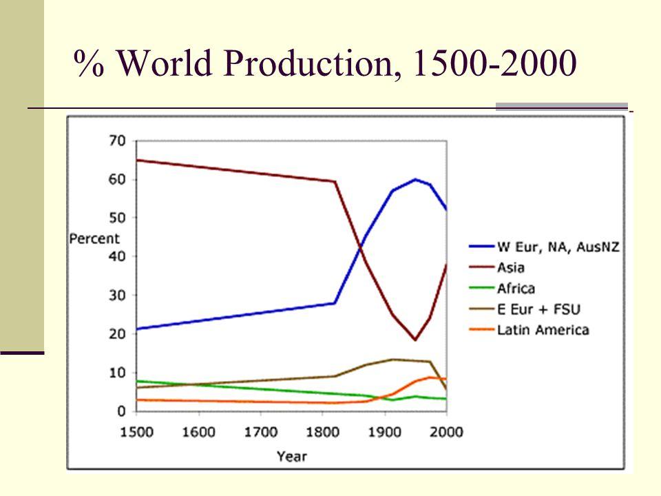 % World Production, 1500-2000