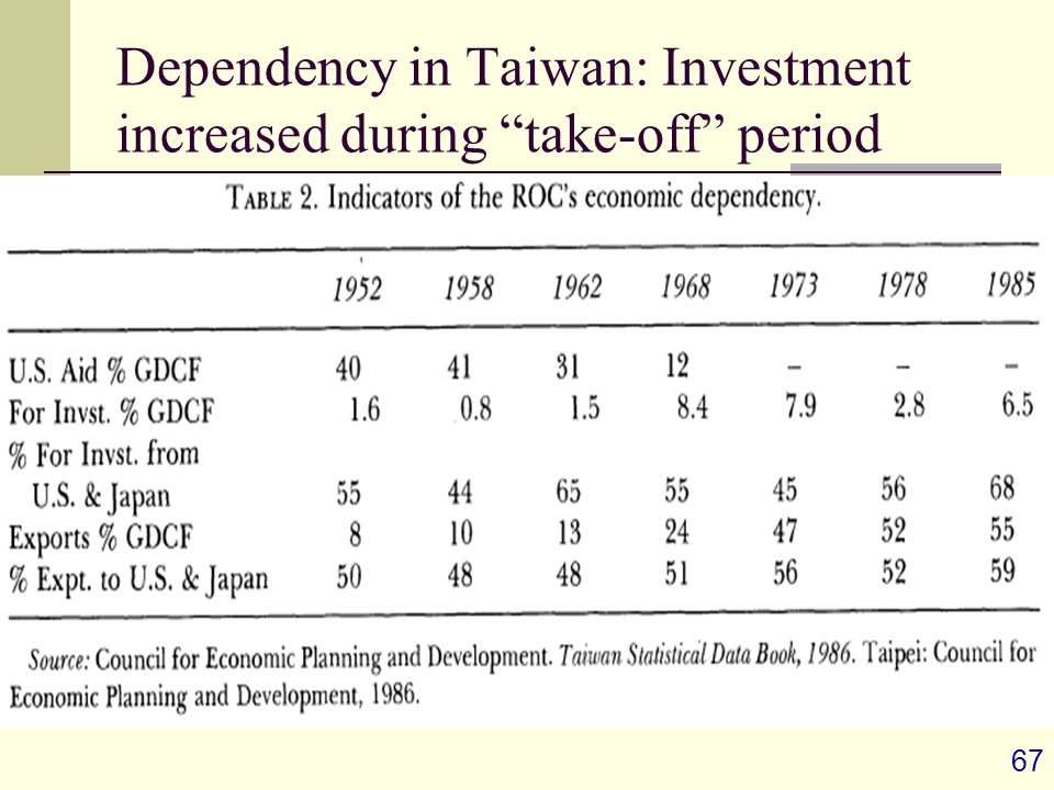 67 Dependency in Taiwan: Investment increased during take-off period