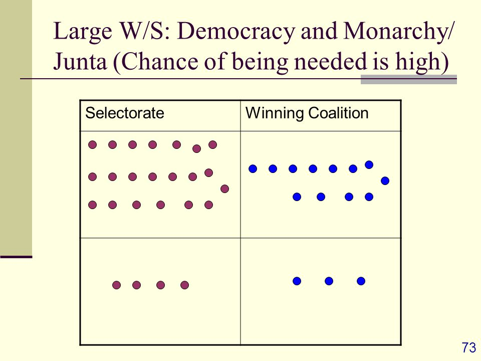 73 Large W/S: Democracy and Monarchy/ Junta (Chance of being needed is high) SelectorateWinning Coalition