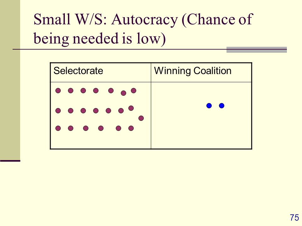 75 Small W/S: Autocracy (Chance of being needed is low) SelectorateWinning Coalition