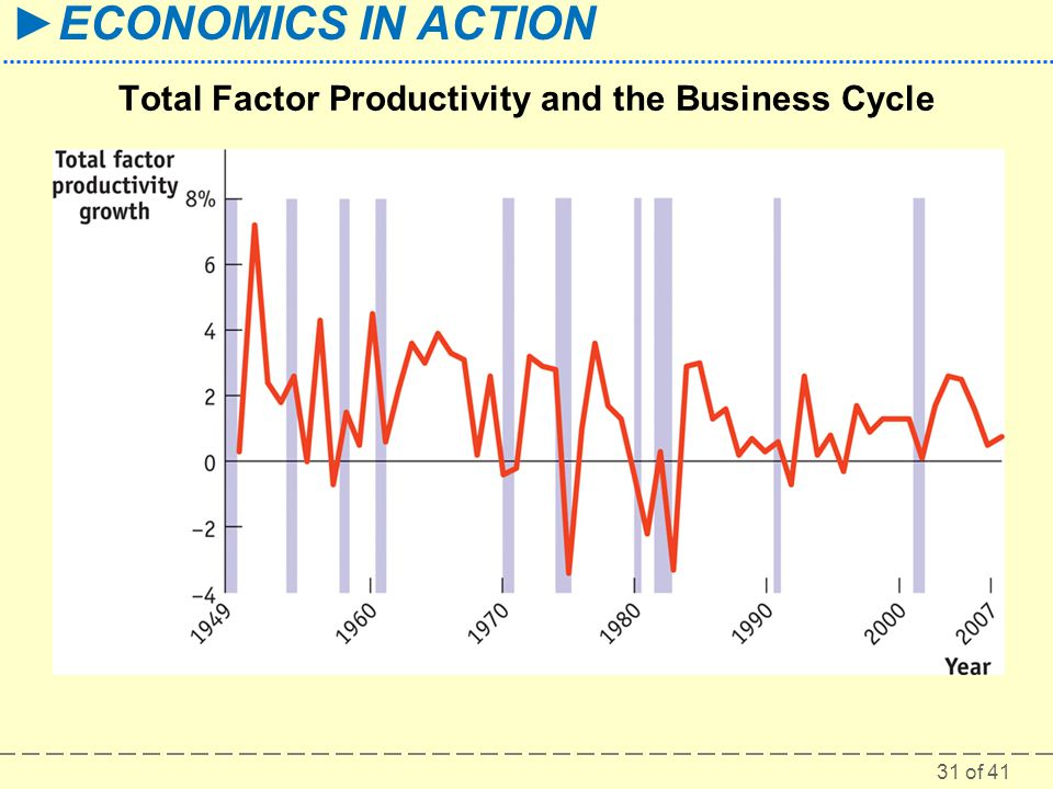 31 of 41 ►ECONOMICS IN ACTION Total Factor Productivity and the Business Cycle