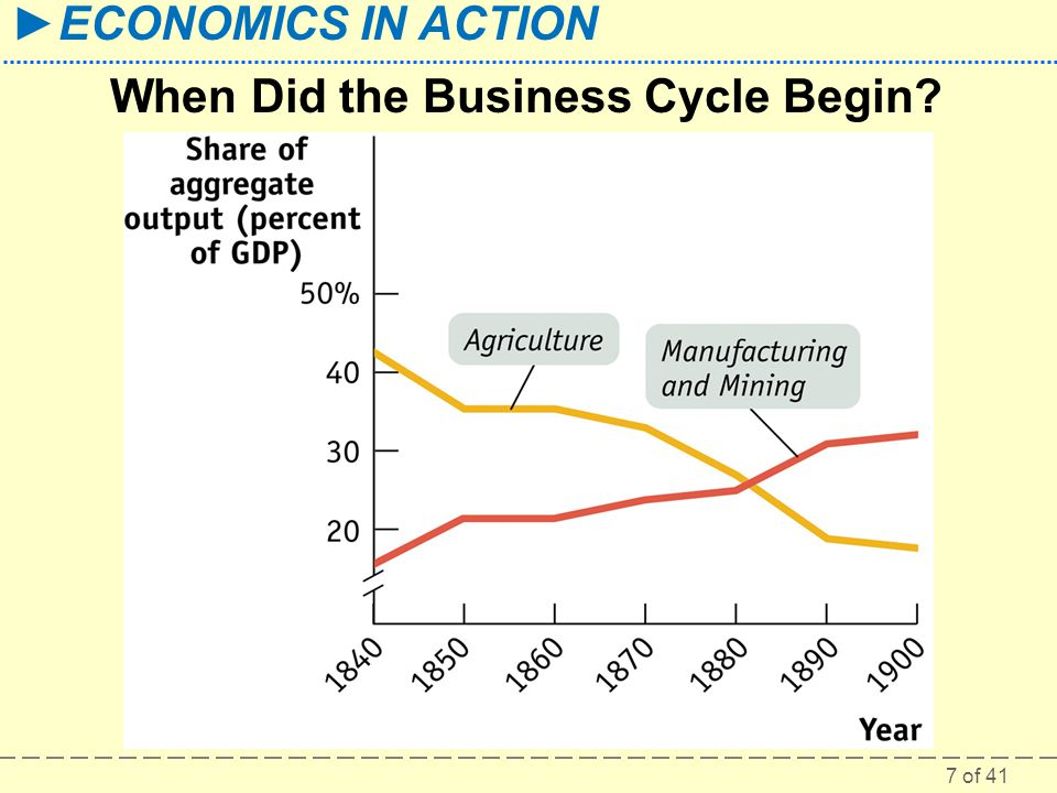 7 of 41 ►ECONOMICS IN ACTION When Did the Business Cycle Begin?