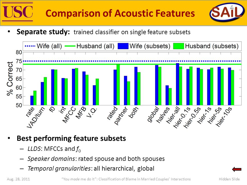 Separate study: trained classifier on single feature subsets Best performing feature subsets – LLDS: MFCCs and f 0 – Speaker domains: rated spouse and both spouses – Temporal granularities: all hierarchical, global Comparison of Acoustic Features Hidden Slide You made me do it : Classification of Blame in Married Couples' InteractionsAug.