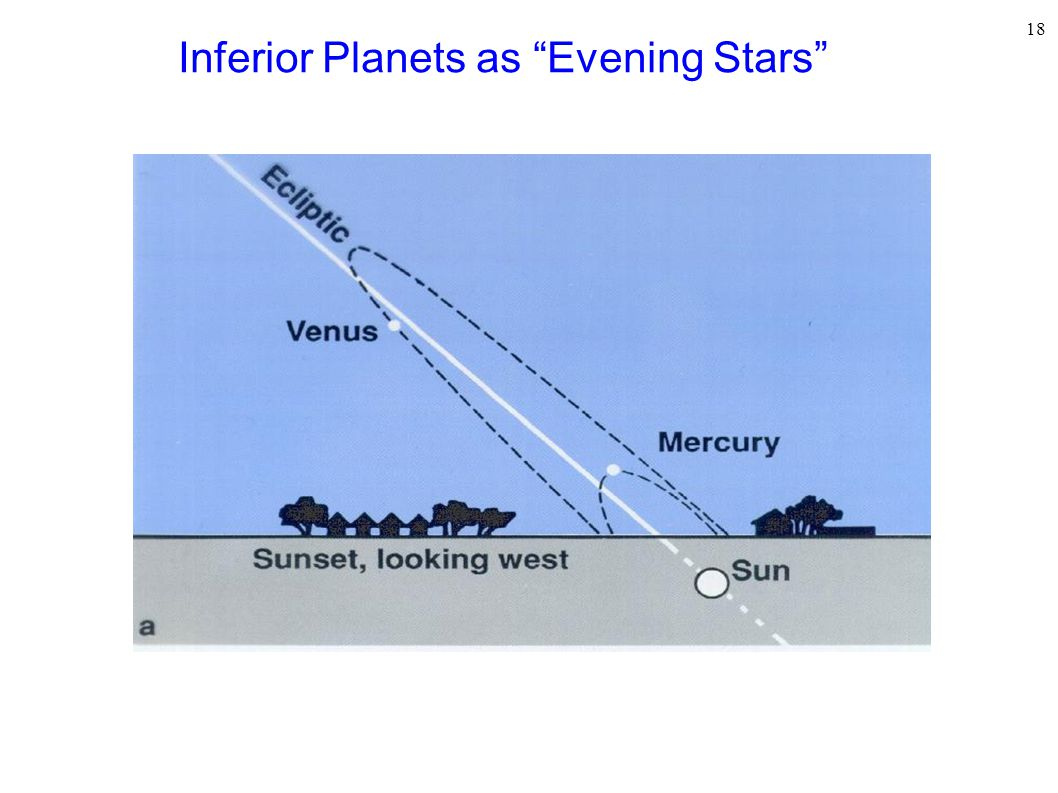 18 Inferior Planets as Evening Stars