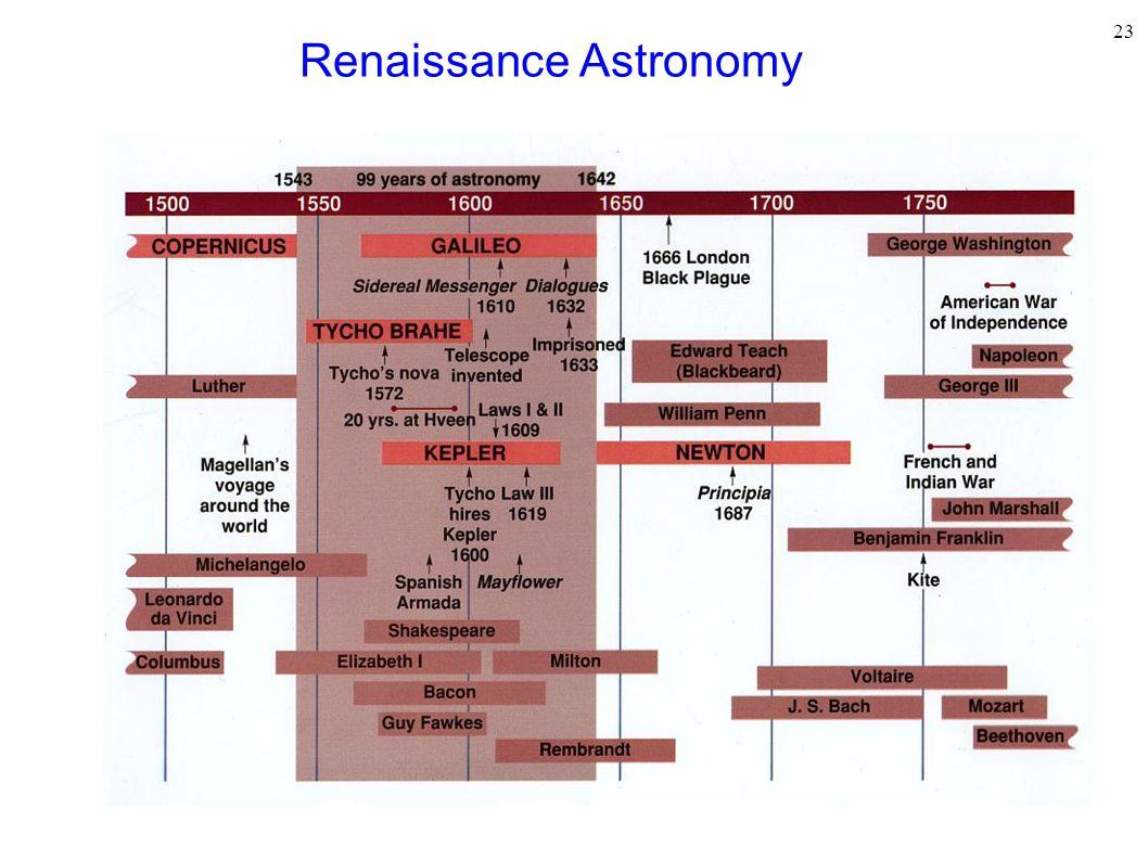 23 Renaissance Astronomy