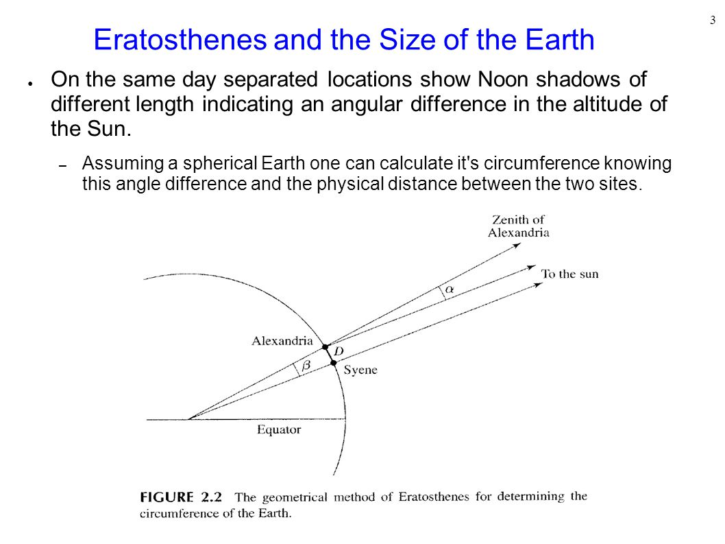 3 Eratosthenes and the Size of the Earth ● On the same day separated locations show Noon shadows of different length indicating an angular difference in the altitude of the Sun.