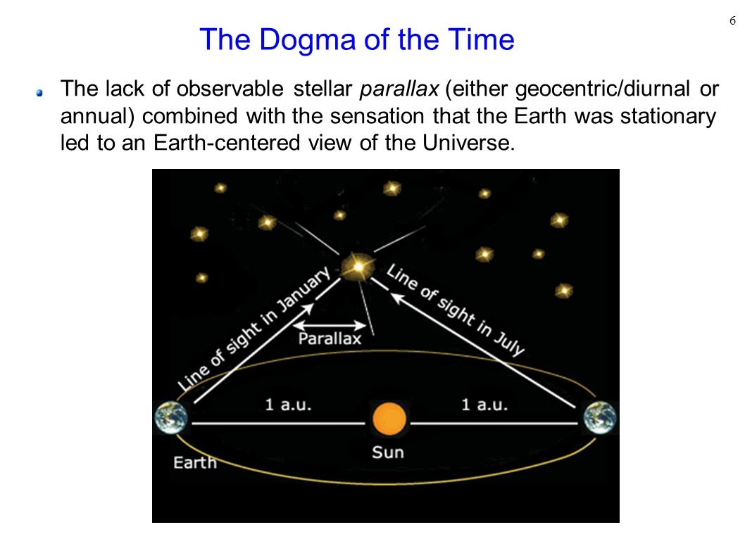 6 The Dogma of the Time The lack of observable stellar parallax (either geocentric/diurnal or annual) combined with the sensation that the Earth was stationary led to an Earth-centered view of the Universe.