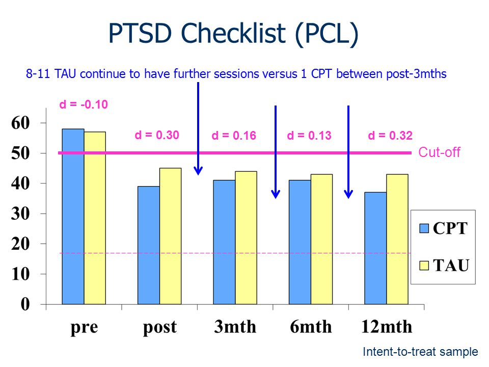 PTSD Checklist (PCL) Cut-off d = 0.16d = 0.32 d = -0.10 d = 0.30 d = 0.13 8-11 TAU continue to have further sessions versus 1 CPT between post-3mths I