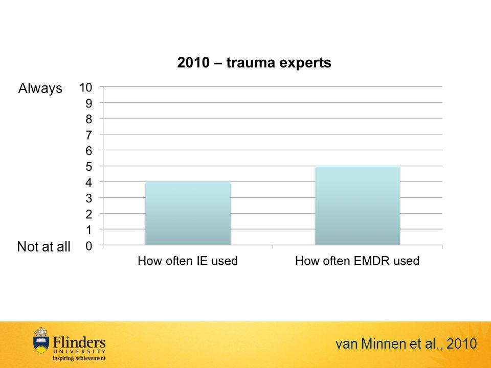 van Minnen et al., 2010 Not at all Always