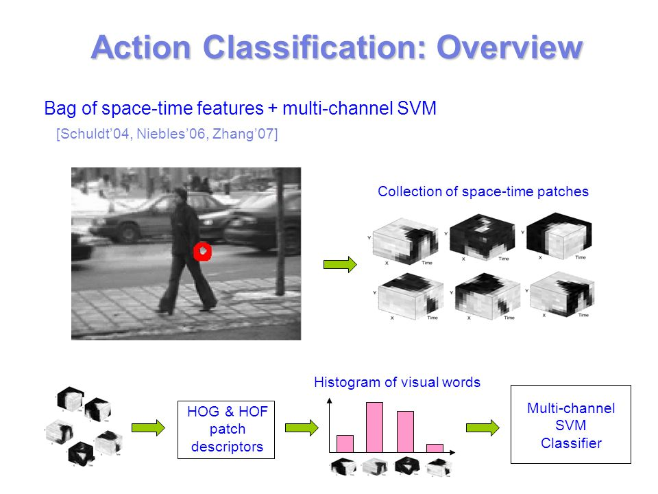 Action Classification: Overview Bag of space-time features + multi-channel SVM Histogram of visual words Multi-channel SVM Classifier Collection of space-time patches HOG & HOF patch descriptors Visual vocabulary [Schuldt'04, Niebles'06, Zhang'07]