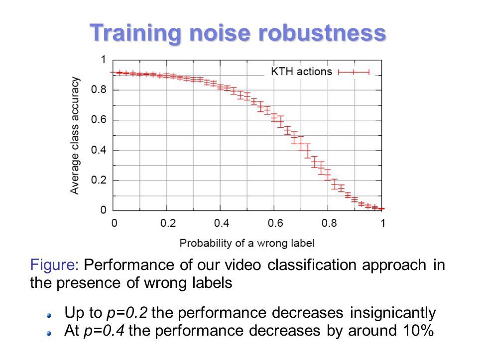 Training noise robustness Figure: Performance of our video classification approach in the presence of wrong labels Up to p=0.2 the performance decreases insignicantly At p=0.4 the performance decreases by around 10%