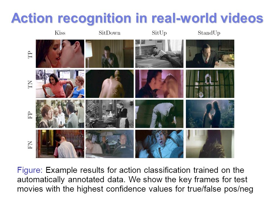 Figure: Example results for action classification trained on the automatically annotated data. We show the key frames for test movies with the highest