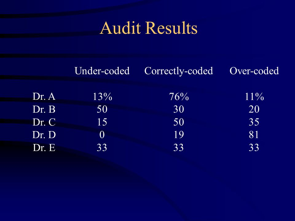 Audit Results Under-coded 13% 50 15 0 33 Over-coded 11% 20 35 81 33 Correctly-coded 76% 30 50 19 33 Dr.