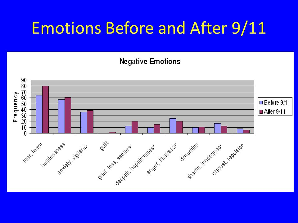 Emotions Before and After 9/11