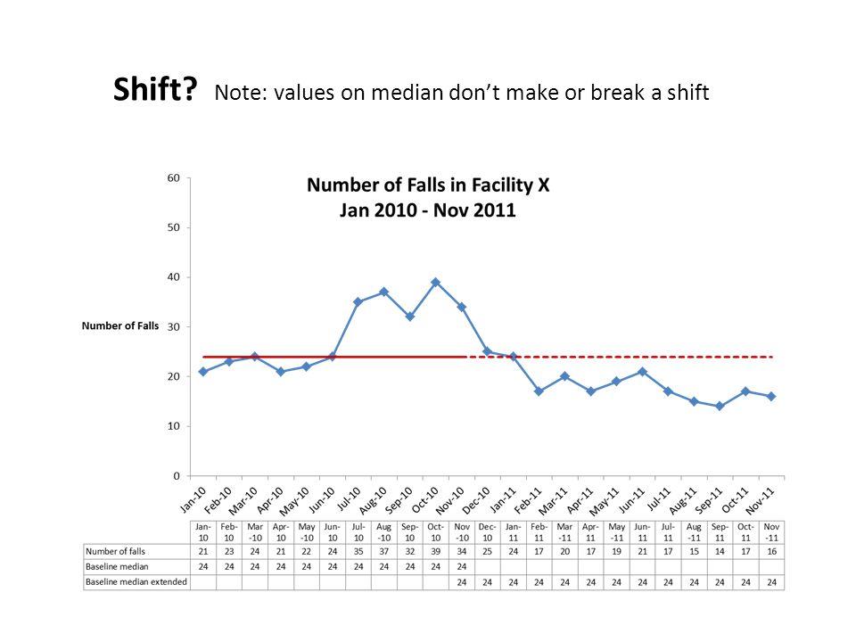 Shift? Note: values on median don't make or break a shift