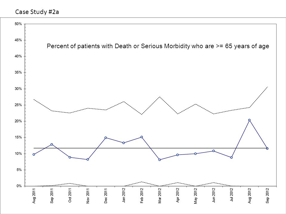 Case Study #2a Percent of patients with Death or Serious Morbidity who are >= 65 years of age
