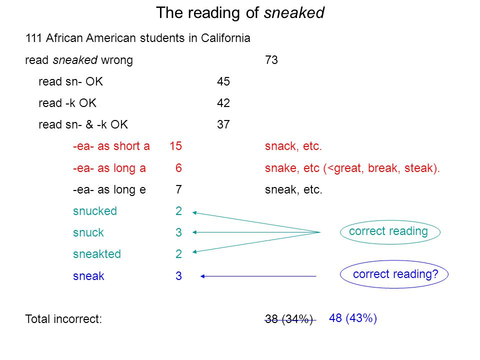 111 African American students in California read sneaked wrong73 read sn- OK45 read -k OK42 read sn- & -k OK37 -ea- as short a15 snack, etc. -ea- as l