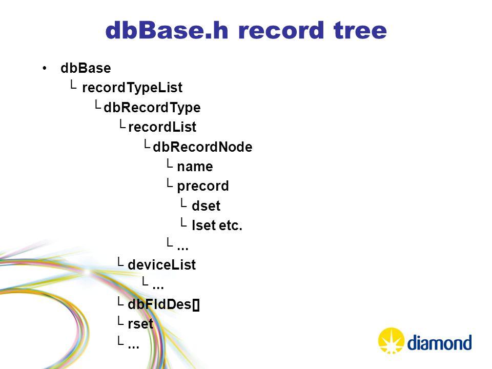 dbBase.h record tree dbBase └recordTypeList └dbRecordType └recordList └dbRecordNode └name └precord └dset └lset etc.