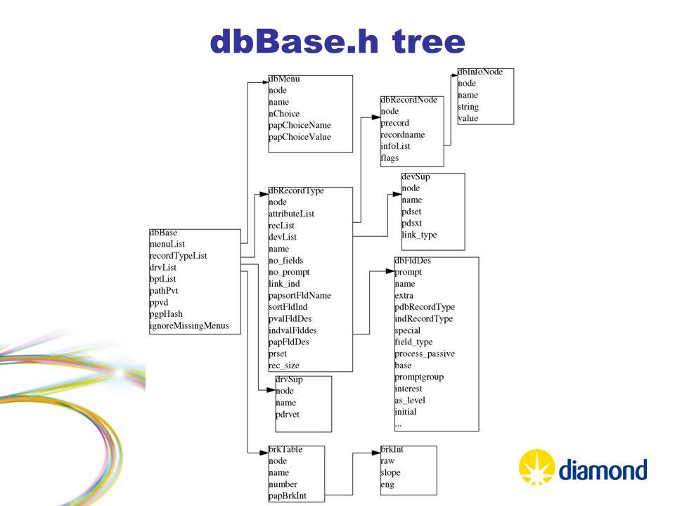 dbBase.h tree