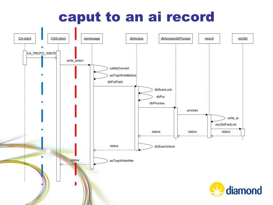 caput to an ai record