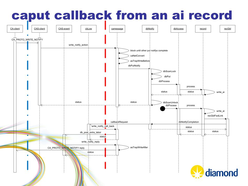 caput callback from an ai record