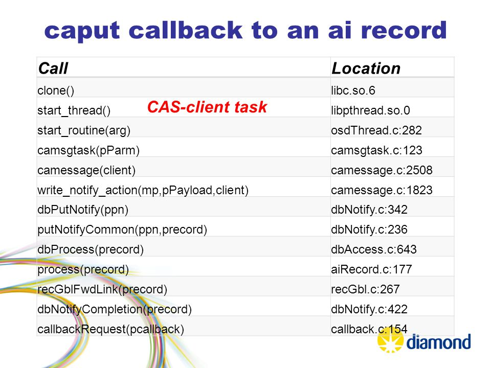 caput callback to an ai record CallLocation clone()libc.so.6 start_thread()libpthread.so.0 start_routine(arg)osdThread.c:282 camsgtask(pParm)camsgtask.c:123 camessage(client)camessage.c:2508 write_notify_action(mp,pPayload,client)camessage.c:1823 dbPutNotify(ppn)dbNotify.c:342 putNotifyCommon(ppn,precord)dbNotify.c:236 dbProcess(precord)dbAccess.c:643 process(precord)aiRecord.c:177 recGblFwdLink(precord)recGbl.c:267 dbNotifyCompletion(precord)dbNotify.c:422 callbackRequest(pcallback)callback.c:154 CAS-client task