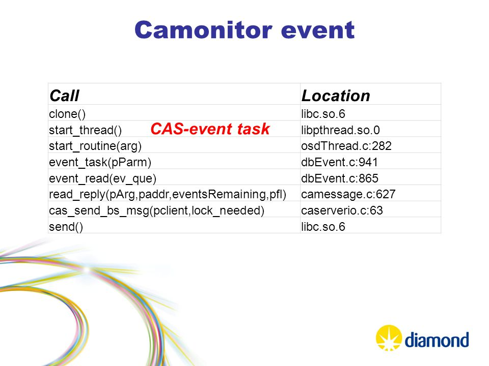 Camonitor event CallLocation clone()libc.so.6 start_thread()libpthread.so.0 start_routine(arg)osdThread.c:282 event_task(pParm)dbEvent.c:941 event_read(ev_que)dbEvent.c:865 read_reply(pArg,paddr,eventsRemaining,pfl)camessage.c:627 cas_send_bs_msg(pclient,lock_needed)caserverio.c:63 send()libc.so.6 CAS-event task