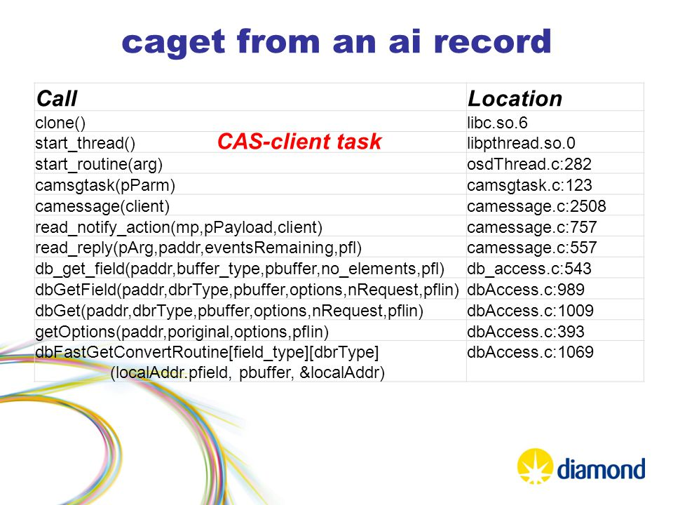 caget from an ai record CallLocation clone()libc.so.6 start_thread()libpthread.so.0 start_routine(arg)osdThread.c:282 camsgtask(pParm)camsgtask.c:123 camessage(client)camessage.c:2508 read_notify_action(mp,pPayload,client)camessage.c:757 read_reply(pArg,paddr,eventsRemaining,pfl)camessage.c:557 db_get_field(paddr,buffer_type,pbuffer,no_elements,pfl)db_access.c:543 dbGetField(paddr,dbrType,pbuffer,options,nRequest,pflin)dbAccess.c:989 dbGet(paddr,dbrType,pbuffer,options,nRequest,pflin)dbAccess.c:1009 getOptions(paddr,poriginal,options,pflin)dbAccess.c:393 dbFastGetConvertRoutine[field_type][dbrType] (localAddr.pfield, pbuffer, &localAddr) dbAccess.c:1069 CAS-client task
