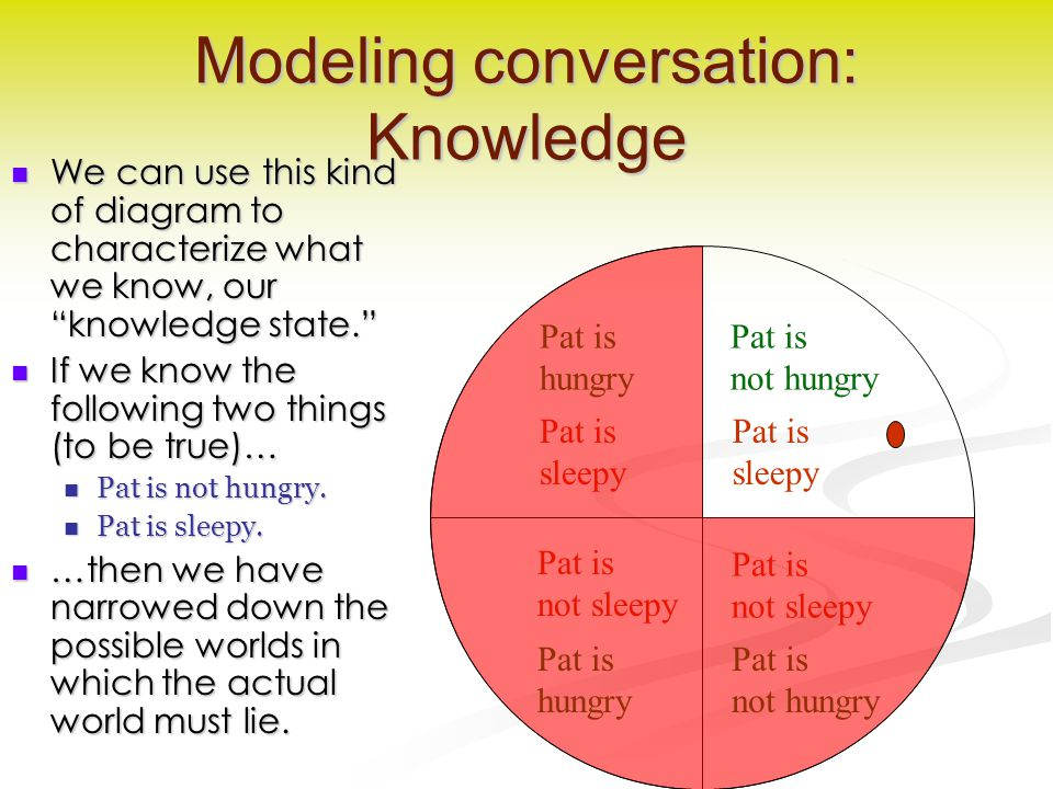"Modeling conversation: Knowledge We can use this kind of diagram to characterize what we know, our ""knowledge state."" We can use this kind of diagram"