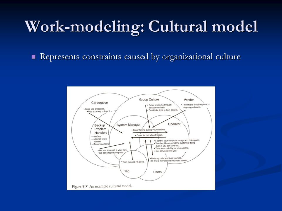 Work-modeling: Cultural model Represents constraints caused by organizational culture Represents constraints caused by organizational culture