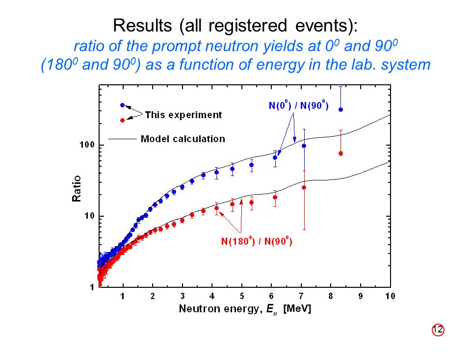 12 Results (all registered events): ratio of the prompt neutron yields at 0 0 and 90 0 (180 0 and 90 0 ) as a function of energy in the lab.