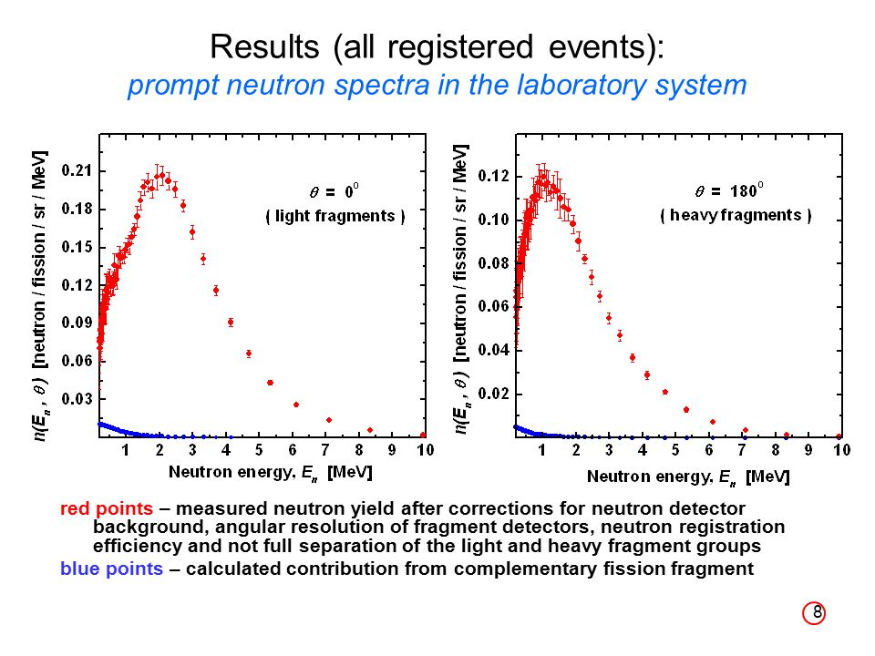 8 Results (all registered events): prompt neutron spectra in the laboratory system red points – measured neutron yield after corrections for neutron detector background, angular resolution of fragment detectors, neutron registration efficiency and not full separation of the light and heavy fragment groups blue points – calculated contribution from complementary fission fragment