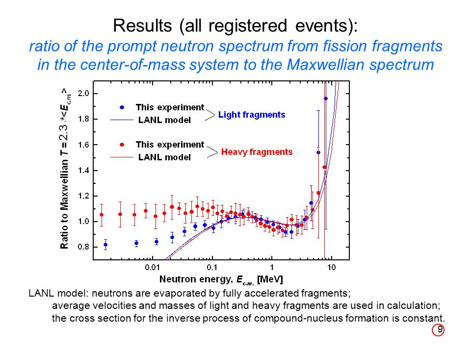 9 Results (all registered events): ratio of the prompt neutron spectrum from fission fragments in the center-of-mass system to the Maxwellian spectrum LANL model: neutrons are evaporated by fully accelerated fragments; average velocities and masses of light and heavy fragments are used in calculation; the cross section for the inverse process of compound-nucleus formation is constant.