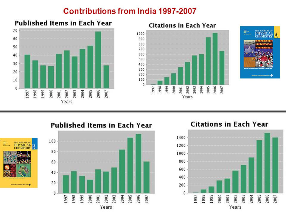 Contributions from India 1997-2007