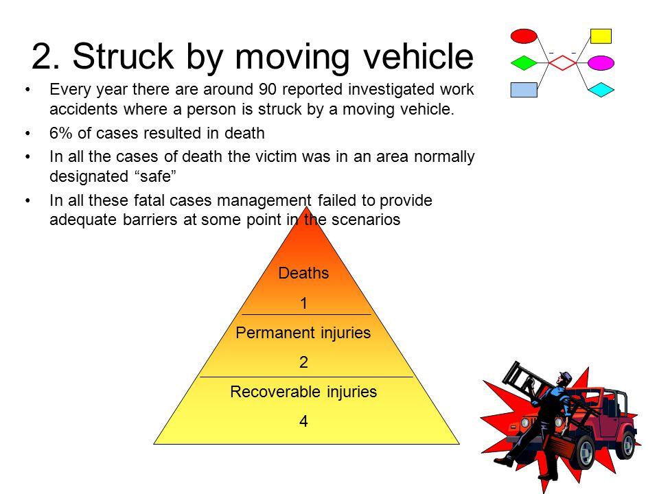 Deaths 1 Permanent injuries 2 Recoverable injuries 4 2.