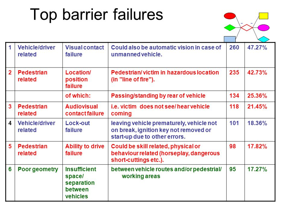 Top barrier failures 1Vehicle/driver related Visual contact failure Could also be automatic vision in case of unmanned vehicle.