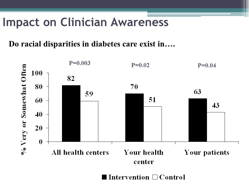 Impact on Clinician Awareness Do racial disparities in diabetes care exist in…. P=0.003 P=0.02 P=0.04