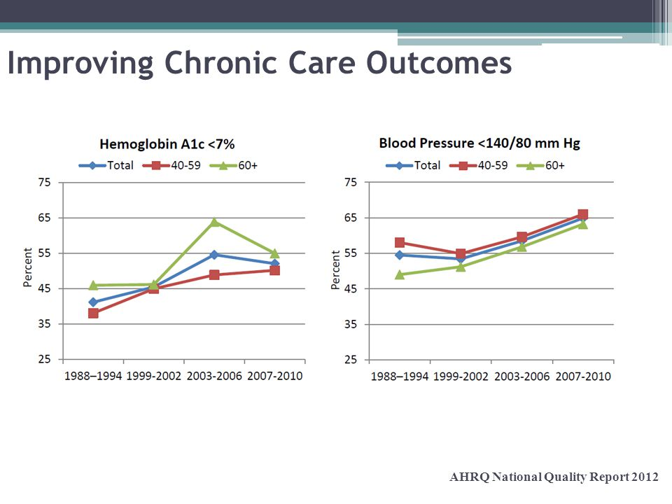 Improving Chronic Care Outcomes AHRQ National Quality Report 2012