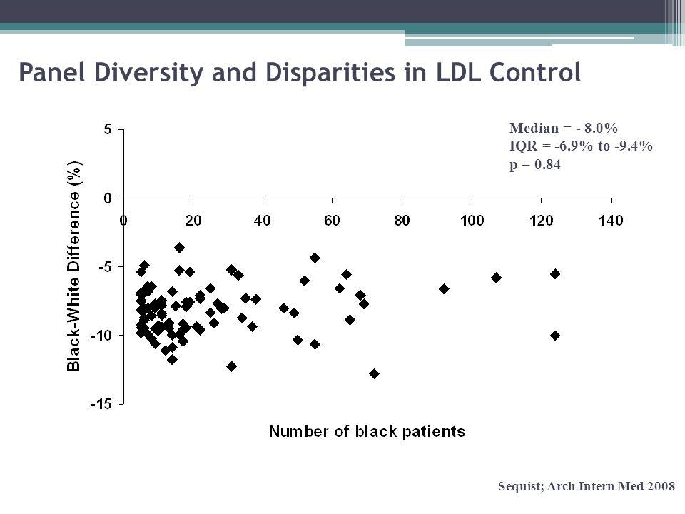 The Not Me Phenomenon Do racial disparities in diabetes care exist in…. Sequist; JGIM 2008