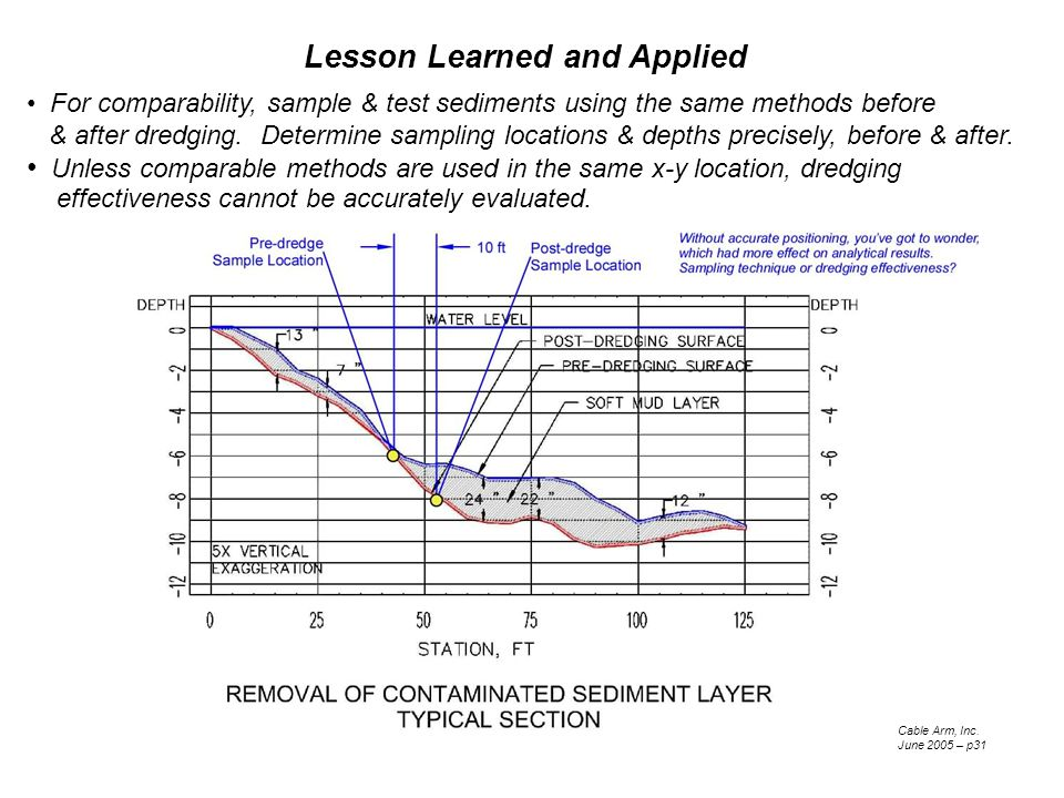 Lesson Learned and Applied For comparability, sample & test sediments using the same methods before & after dredging.