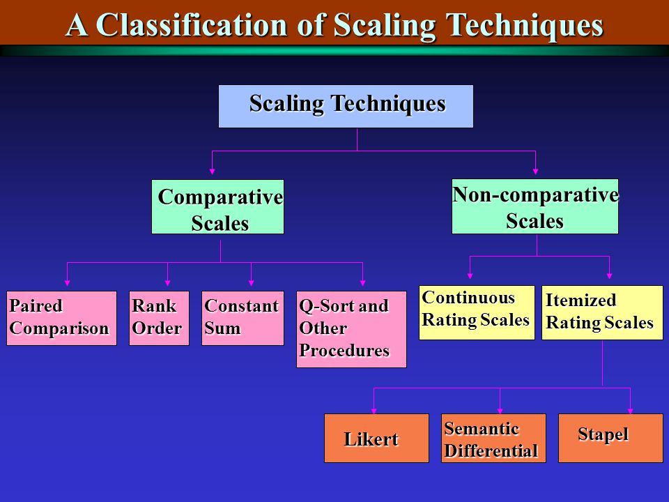Scaling Techniques Non-comparative Scales Comparative Scales Paired Comparison Rank Order Constant Sum Q-Sort and Other Procedures Continuous Rating Scales Itemized Rating Scales Likert Semantic Differential Stapel A Classification of Scaling Techniques