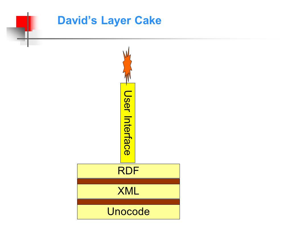 David's Layer Cake RDF User Interface XML Unocode