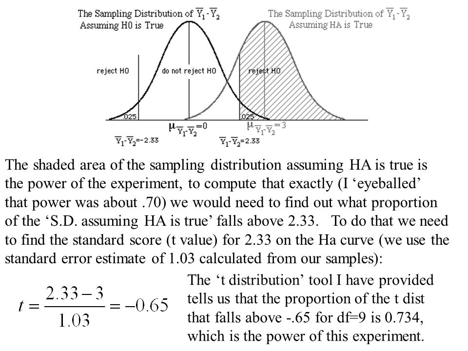 The shaded area of the sampling distribution assuming HA is true is the power of the experiment, to compute that exactly (I 'eyeballed' that power was about.70) we would need to find out what proportion of the 'S.D.